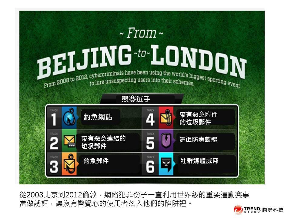 從北京到倫敦:從2008到2012,網路犯罪份子一直利用世界級的重要運動賽事當做誘餌,讓沒有警覺心的使用者落入他們的陷阱裡