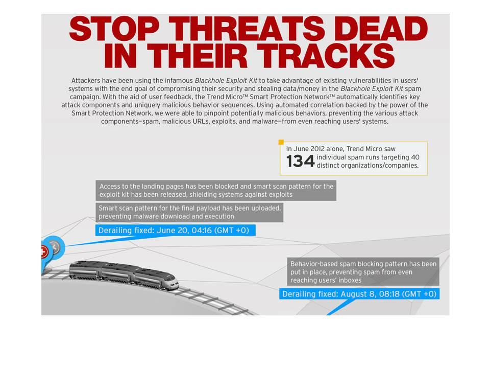 趨勢科技主動式雲端截毒技術在軌道上阻止威脅攻擊