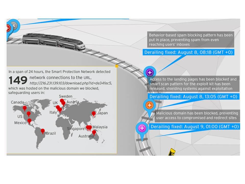 在短短廿四小時內,趨勢科技主動式雲端截毒技術偵測到149筆連線連到被代管在趨勢科技所封鎖的網站上
