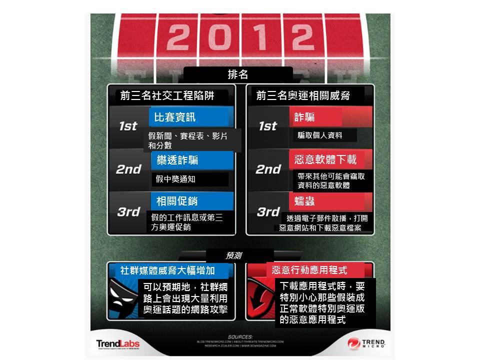 2012年排名:前三名社交工程攻擊誘餌與前三名奧運威脅