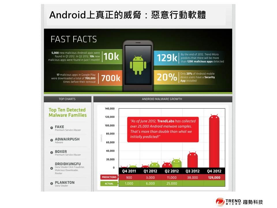 2012年Q1出現了5,000個新的Android惡意行動軟體。而到了2012年Q2,一個月就發現了10,000個新的惡意行動軟體!