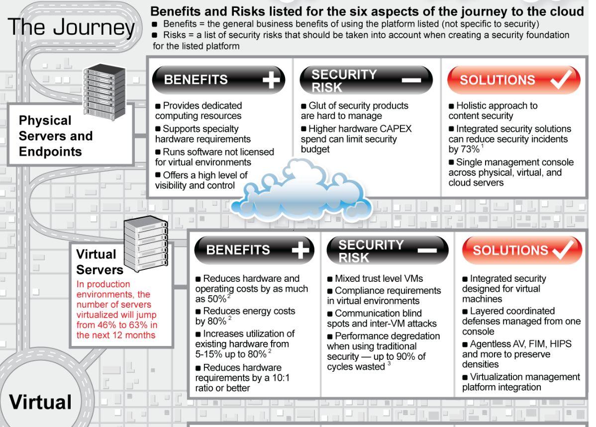 關於雲端之旅六件事的好處和風險