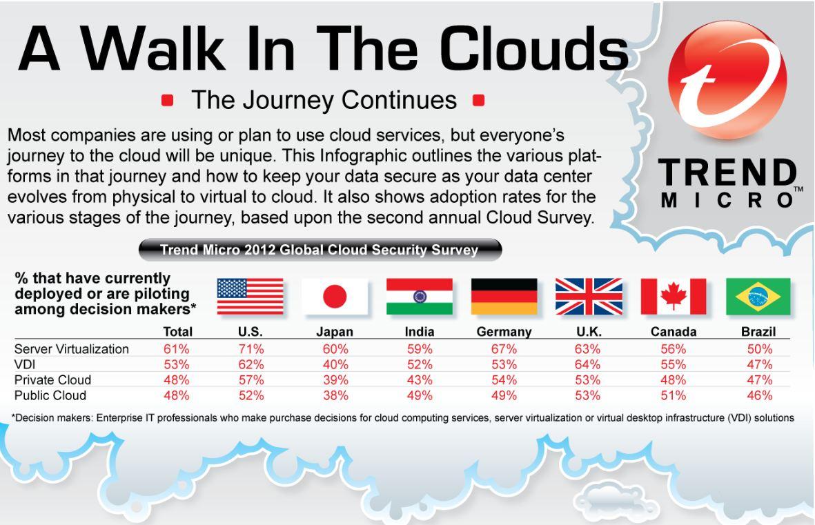 趨勢科技2012全球雲端安全調查