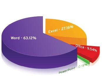 <APT目標攻擊>在2012年四月最常被攻擊漏洞的微軟軟體