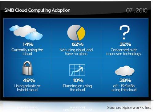 小型企業正逐漸邁向雲端,也開始擁抱雲端安全
