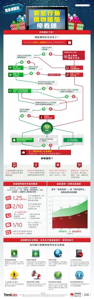 線上購物安全流程圖