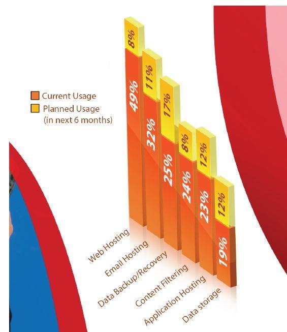 中小企業所使用的雲端服務(來源:spiceworks.com)