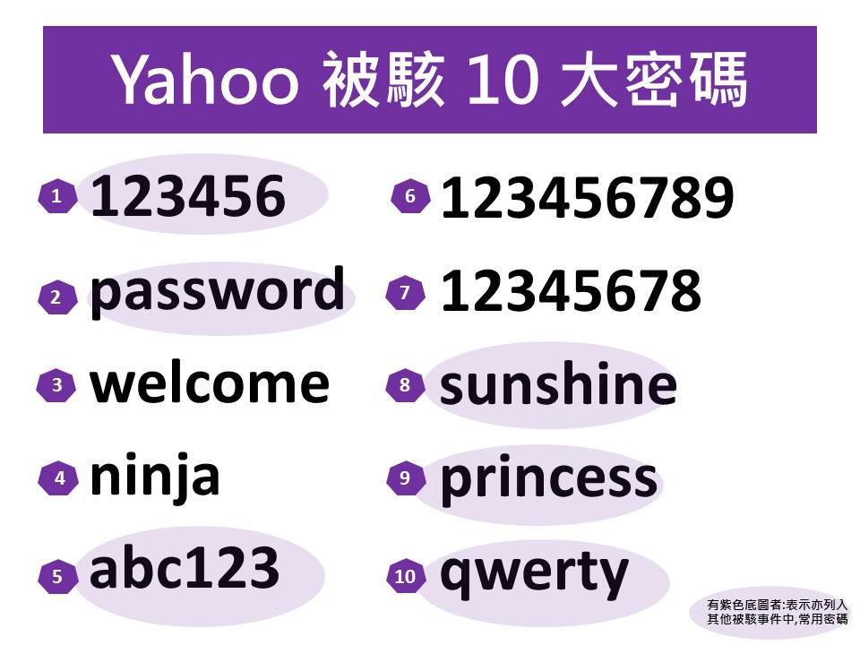 Yahoo被駭前十大密碼