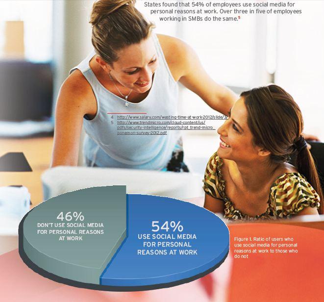 圖一、使用者會否因為個人因素而在工作時使用社群媒體的比例