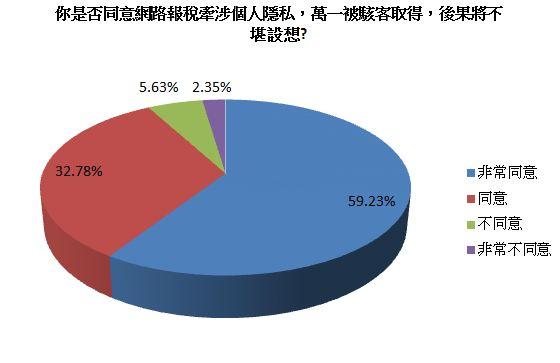 60%的民眾認知到個資外洩的後果不堪設想(PC-cillin 數位生活調查中心)