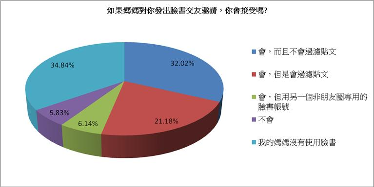 SURVEY RESULT1