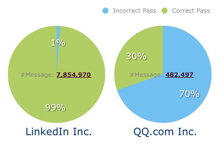 識別出LinkedIn和QQ釣魚郵件的百分比,Incorrect Pass代表可疑電子郵件,Correct Pass代表正常郵件