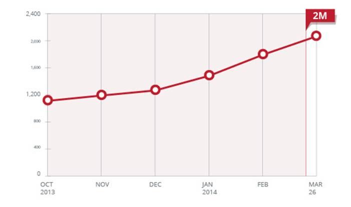 行動惡意程式App數量,正式突破 200萬!半年內數字翻倍,成長速度驚人