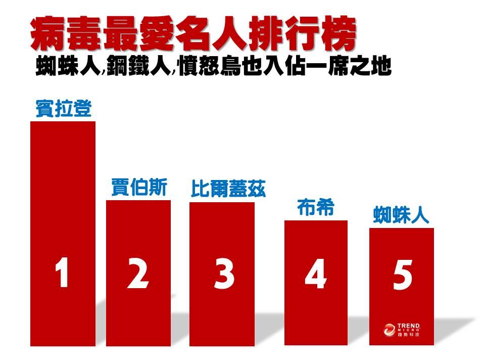 TOP 10 病毒最愛名人排行