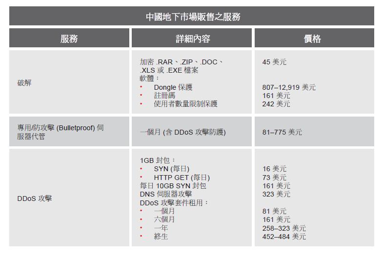 中國地下市場