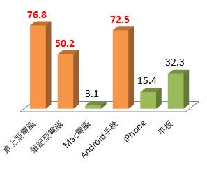 圖說一:桌上型電腦(31%)、Android手機(29%)及筆記型電腦(50.2)為台灣民眾最常使用的三大裝置,跨平台已成全民上網趨勢
