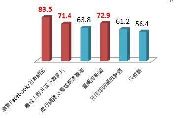 圖說二: 台灣人上網最愛逛臉書 (20%)、看網路新聞(18%)及看影片(17%),網路已成為台灣人獲取資訊的重要管道。
