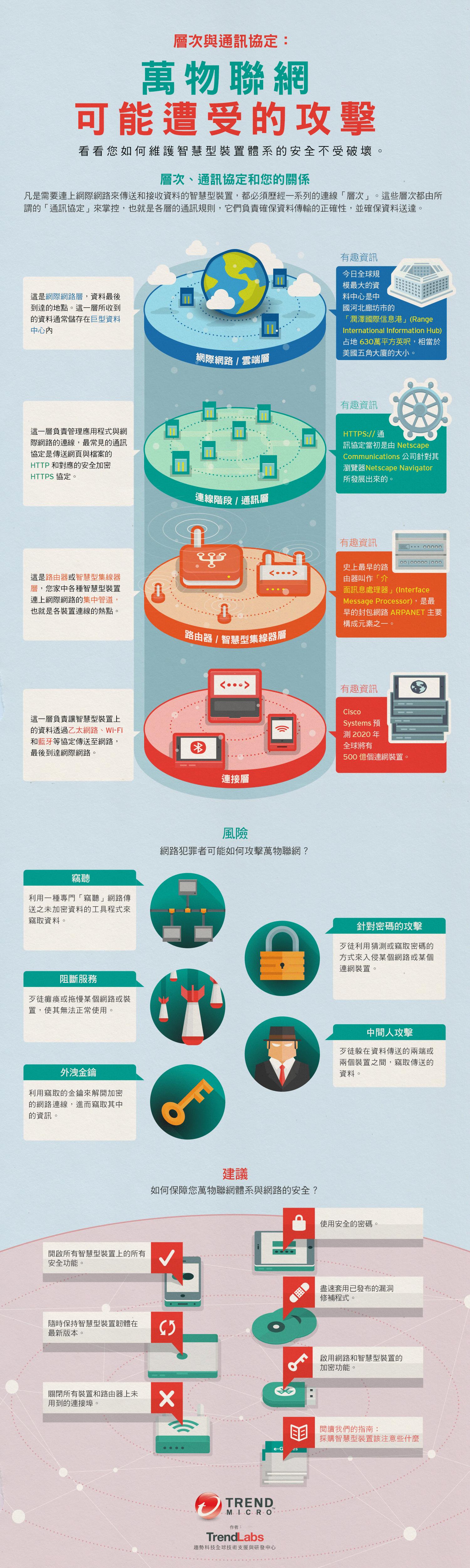 資料圖表 IOE 萬物聯網可能遭受的攻擊 Possible-Attacks-on-IoE-1002