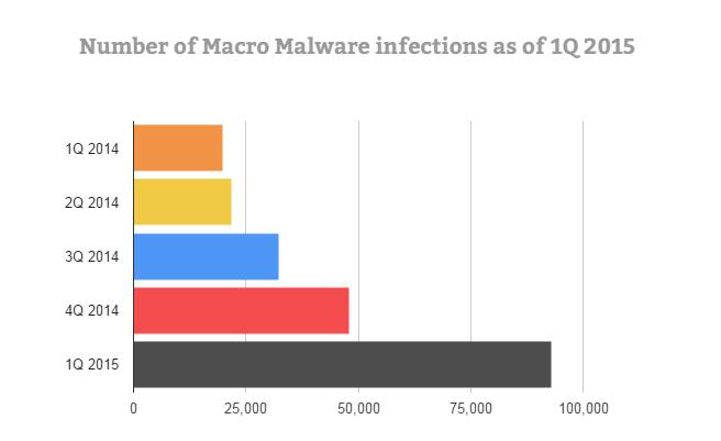 直到2015年第一季的巨集惡意軟體感染數量Macro