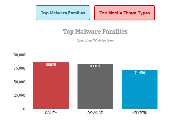 Top malware family首要惡意軟體家族*根據電腦偵測數