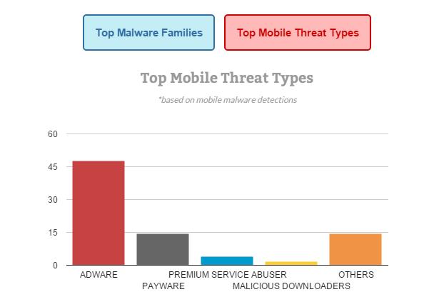 首要行動威脅類型*根據行動惡意軟體偵測Top mobile threats types