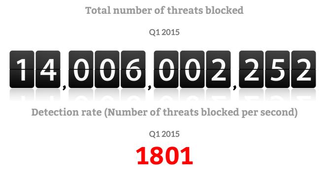 Total number of threat block偵測率(每秒攔截的威脅數量)