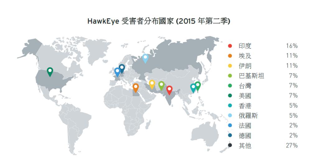 HawkEye 受害者分布國家 (2015 年第二季)