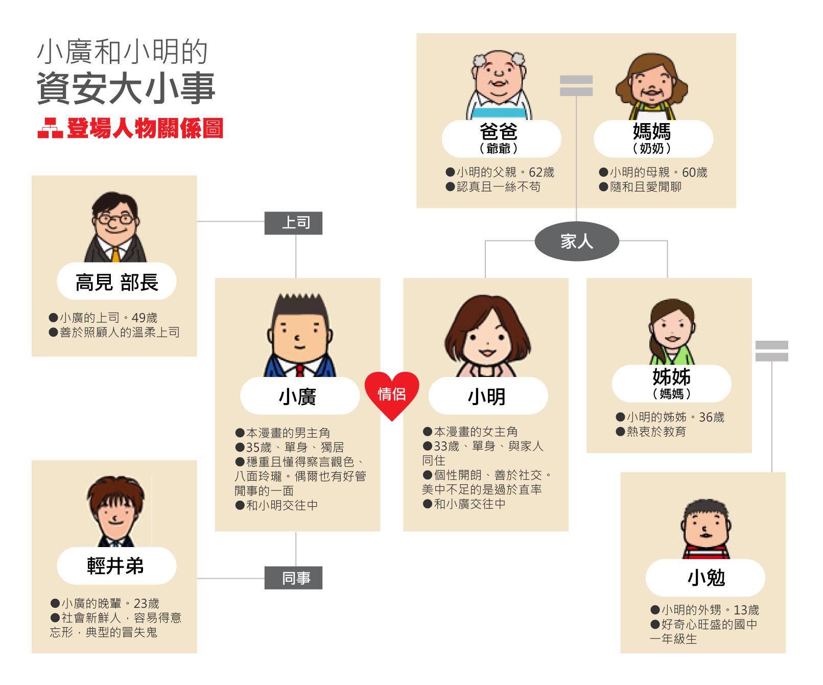 資安漫畫 關係圖 family