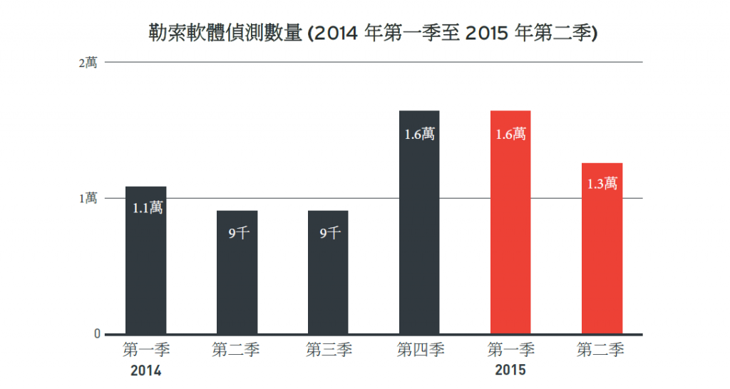 圖說:趨勢科技2015年第二季資安季報顯示 勒索軟體感染數量略微下降,但仍為主要威脅之一