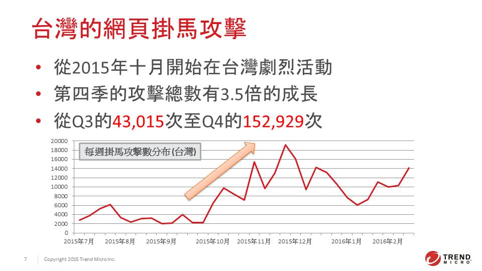 台灣的網頁掛馬攻擊,從去年底開始大幅成長,光去年第四季就成長 3.5 倍