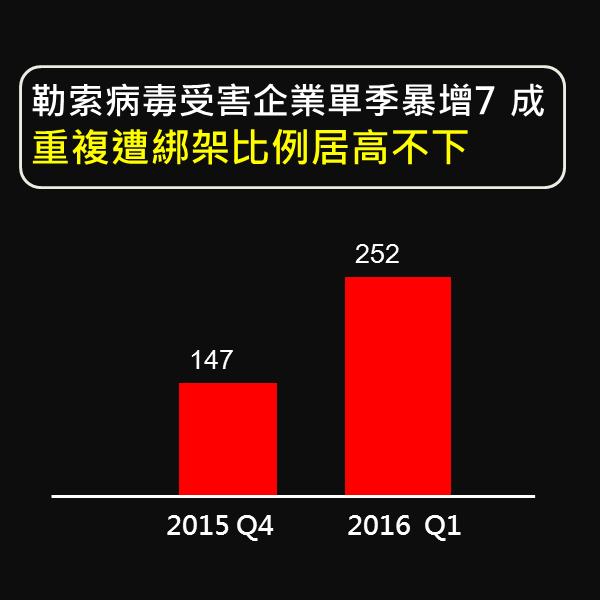 勒索病毒受害企業單季暴增7 成 重複遭綁架比例居高不下