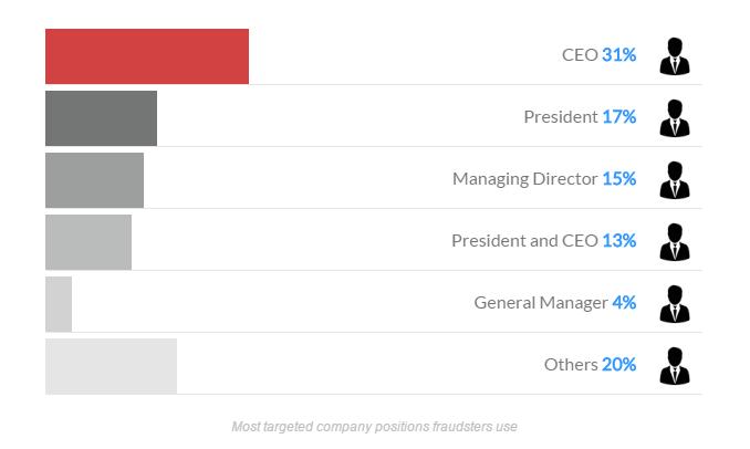 最常遭詐騙份子鎖定,入侵其電子郵件系統進行變臉詐騙攻擊的對象為CEO(31%),依序為總裁(17%)及總經理(15%)