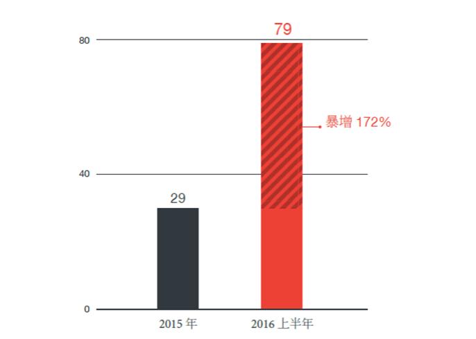 勒索病毒稱霸威脅版圖:2016 上半年,勒索病毒家族出現數量幾乎比 2015 年翻了一倍