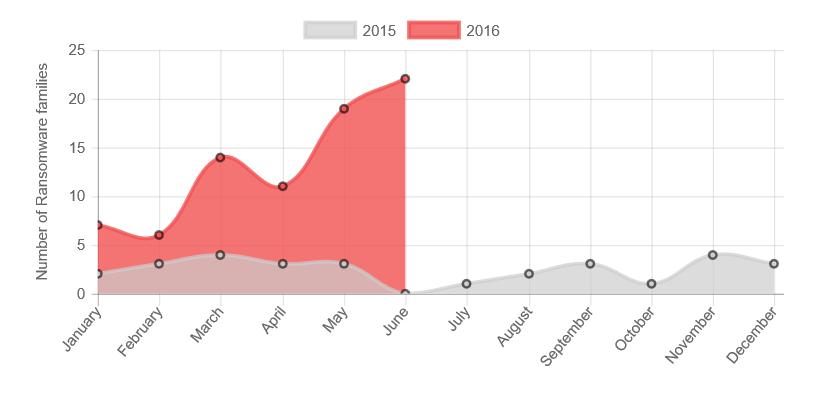 2016 上半年新勒索病毒家族數量就已經較 2015 年一整年成長 172%
