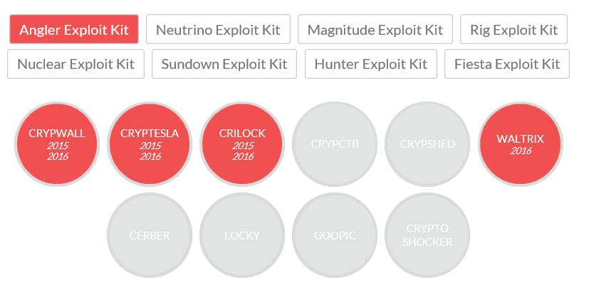 勒索病毒變種下方的數字 (2015, 2016) 代表的是漏洞攻擊套件曾經散布該勒索病毒的年分。
