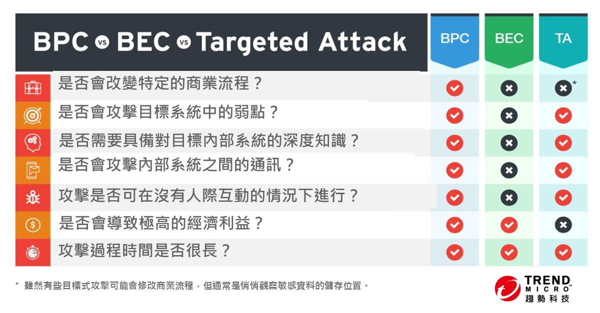 圖 1BPC、BEC 及目標式攻擊之間的差異與相似之處