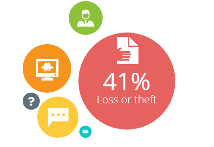 41% 裝置遺失或失竊