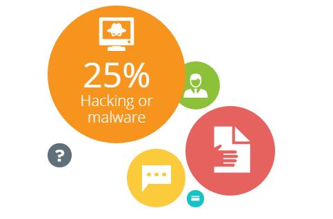 25% 為駭客攻擊或惡意程式