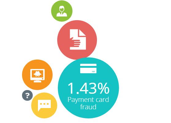 1.43% 支付卡資訊