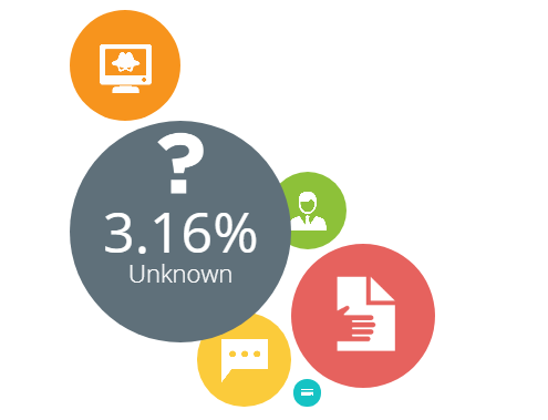 3.16% 未知