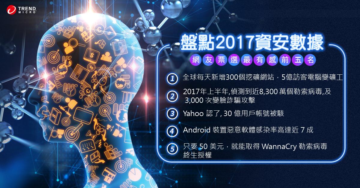 盤點 2017 資安數據 網友最有感的前五名  1.全球每天新增300個挖礦網站,5億訪客不知電腦變礦工2.2017年上半年,偵測到近8,300 萬個勒索病毒威脅,及 3,000 次變臉詐騙攻擊   4.Android 裝置惡意軟體感染率高達近 7 成    5.勒索病毒成為一般商品!只要 50 美元,就能取得 WannaCry 勒索病毒的終生授權