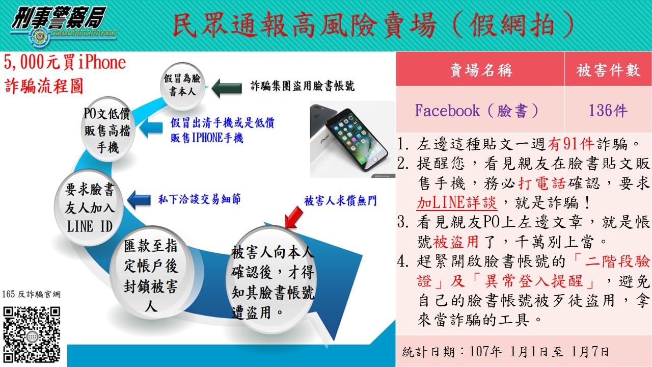 1/1~1/7 高風險賣場新訊 Facebook假網拍詐騙上週高達136件