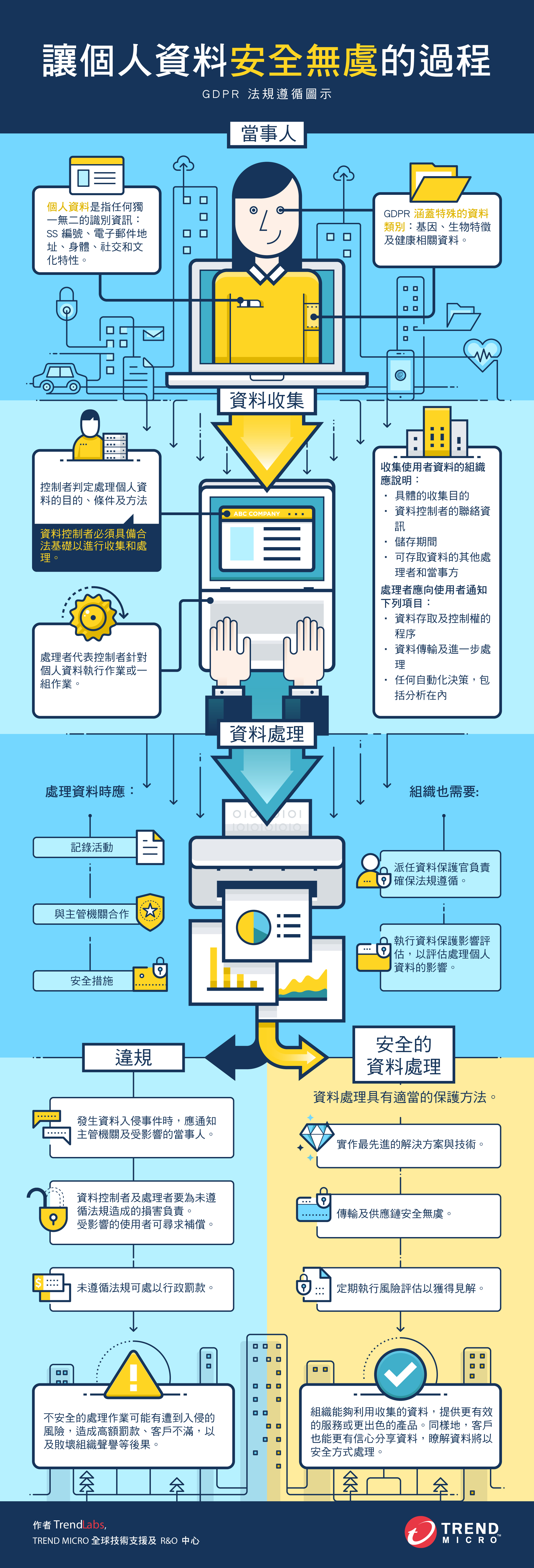 檢視資訊圖表:讓個人資料安全無虞的過程