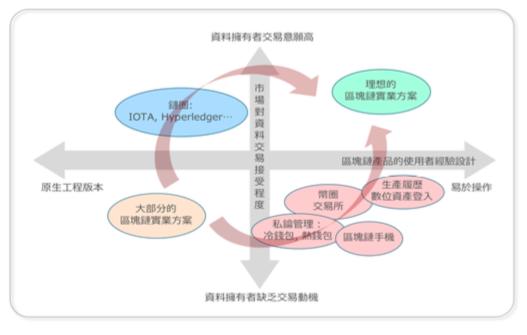 基於區塊的使用者資料交易及處理平台與對應的生態圈。