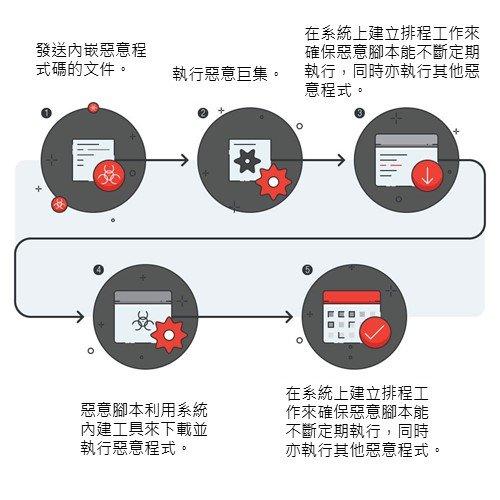 1.發送內嵌惡意程式碼的文件。 2.執行惡意巨集。 3.透過指令列啟動 PowerShell 工具來下載惡意腳本。 4.惡意腳本利用系統內建工具來下載並執行惡意程式。 5.在系統上建立排程工作來確保惡意腳本能不斷定期執行,同時亦執行其他惡意程式。