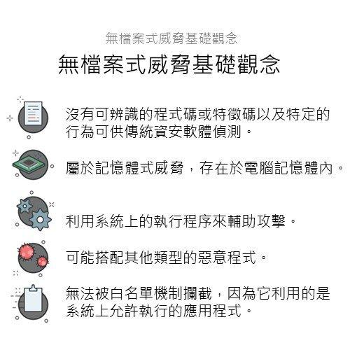 無檔案式威脅基礎觀念:   無檔案式攻擊的特性       沒有可辨識的程式碼或特徵碼以及特定的行為可供傳統資安軟體偵測。屬於記憶體式威脅,存在於電腦記憶體內。利用系統上的執行程序來輔助攻擊。可能搭配其他類型的惡意程式。無法被白名單機制攔截,因為它利用的是系統上允許執行的應用程式。
