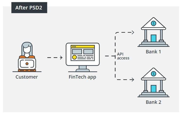 有了PSD2,新興金融科技公司可以推出新應用程式來整合多個銀行帳戶的資料。