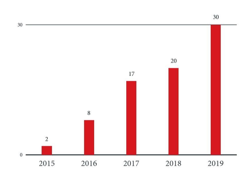 行動裝置網路間諜行動在近五年來持續不斷增加:2015 至 2019 年行動裝置網路間諜行 動數量。