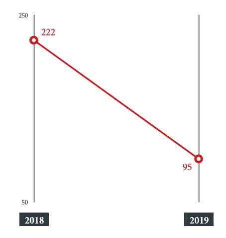 圖 2:新的勒索病毒家族數量減少:新勒索病毒家族數量脅逐年比較。   資料來源:趨勢科技 Smart Protection Network 全球威脅情報網與外部資料分析結果。