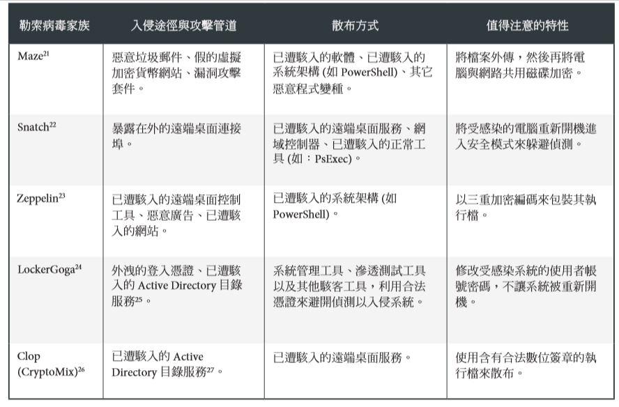 表 1:值得注意的新勒索病毒家族運用各種高效率的技術手法:2019 年出現的 知名勒索病毒家族手法比較。